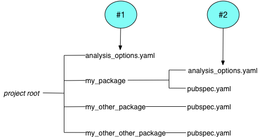 project root contains analysis_options.yaml (#1) and 3 packages, one of which (my_package) contains an analysis_options.yaml file (#2).