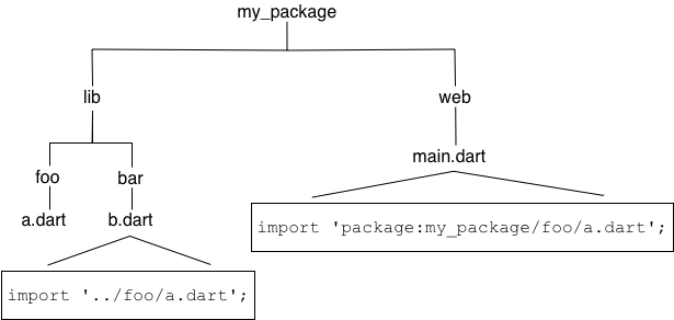 lib/bar/b.dart uses a relative import; web/main.dart uses a package import