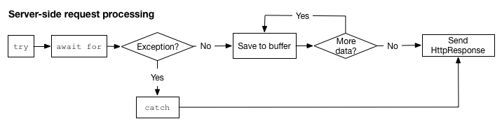The flow of control in a server processing requests.