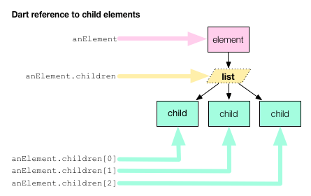 Dart code references to anElement's list of children and individual child Elements