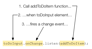 Add an event handler to the toDoInput element
