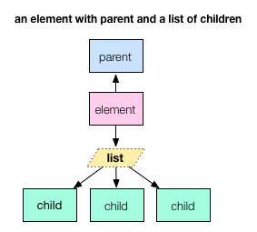 An element with multiple child elements and a parent element